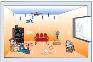 Определение желаемой температуры в комнатах
