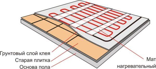 Порядок монтажа системы с нагревательными матами