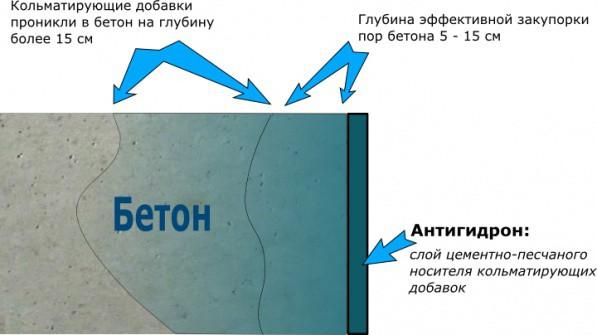 Принцип действия проникающей гидроизоляции
