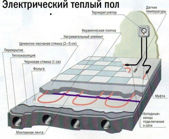 Структура пола, подогреваемого с помощью электрокабелей