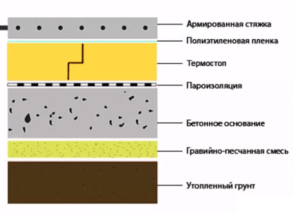 Схема бетонного пола в гараже