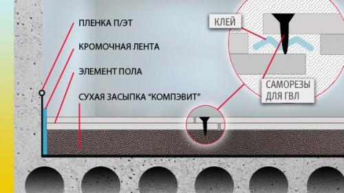Схема стяжки пола кнауф