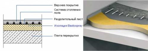 Устройство многослойного теплоизоляционного «пирога»