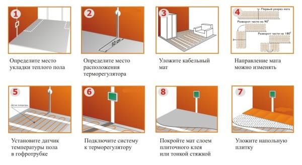 Последовательность выполнения работ при укладке электрического теплого пола