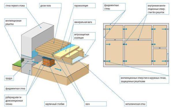 Основные элементы деревянного пола