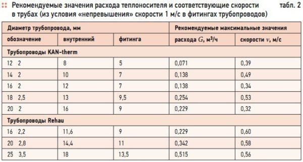 Рекомендуемые значения расхода теплоносителя и соответствующие скорости в трубах