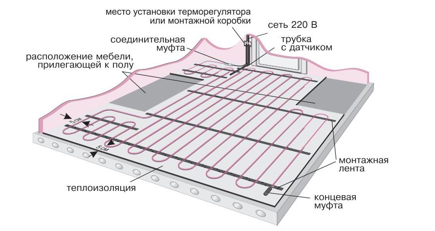 Как сделать тёплый пол своими руками электрический