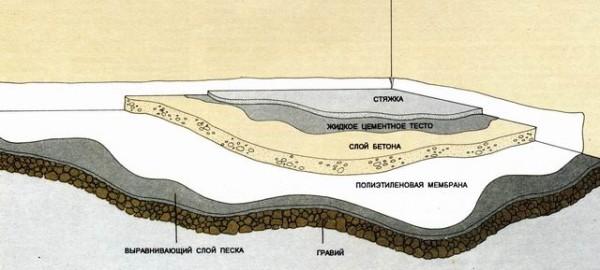 Бетонный пол по грунту схема, слои