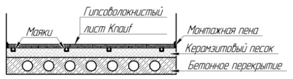 Выравнивание пола стяжкой Кнауф