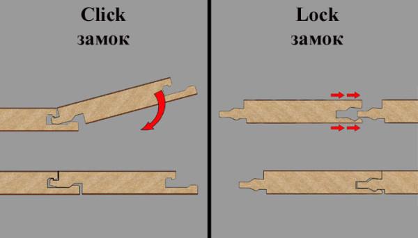Замки ламината Click и Lock
