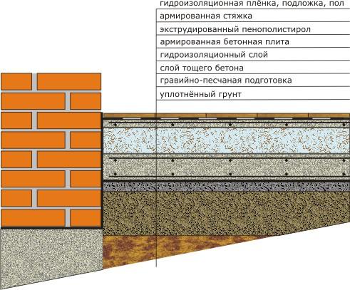 Толщина бетона пол бетон пму