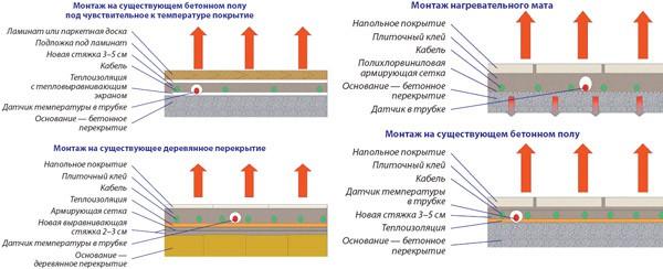 теплый пол под плитку поверх цементно полимерной гидроизоляции уже применяю