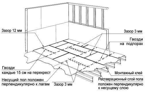 На фото - схема монтажа пола ОСБ