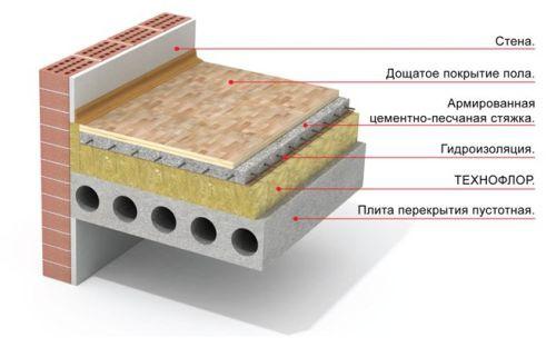 Одна из схем утепления бетонного пола