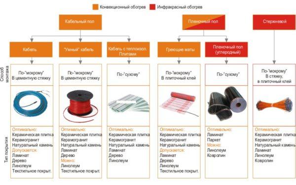 Основные виды электрических обогревательных конструкций