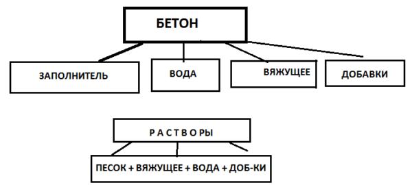 Основные компоненты для раствора