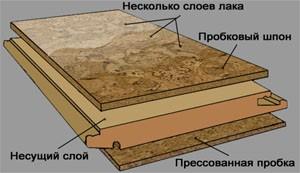 Пробковый материал