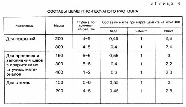 Пропорции раствора для стяжки