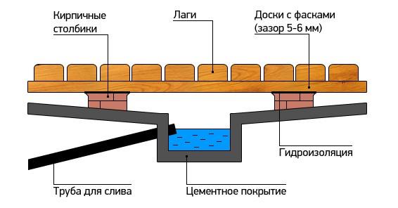 Протекающие деревянные полы