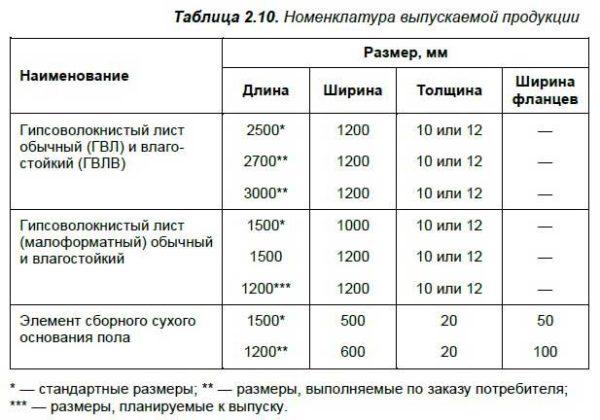 Размеры листов ГВЛ