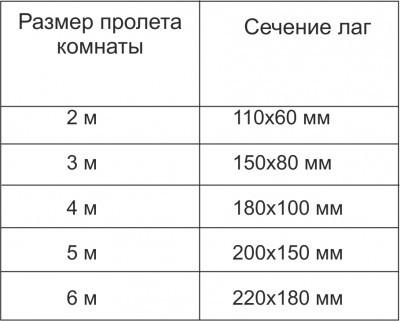 Размеры сечения лаг в зависимости от размера пролета