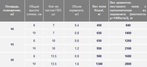Рассчет и сравнение веса кнауф пола и цементно- песчанной стяжки