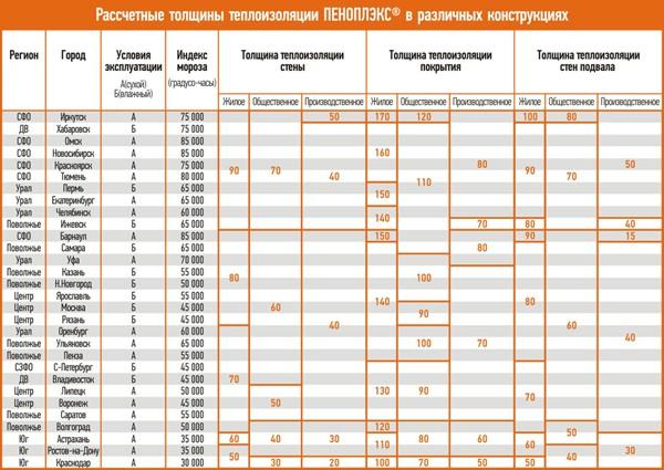 Расчетная таблица теплоизоляции в различных регионах