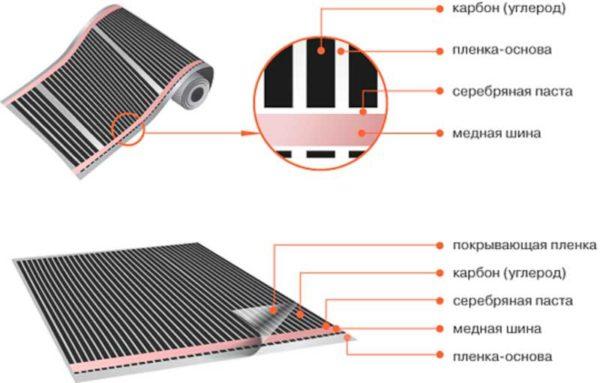 Составные части контакта и конструктивные слои ИК-пола