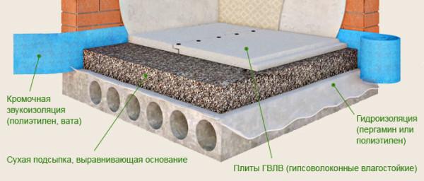 Схема монтажа сухой стяжки пола
