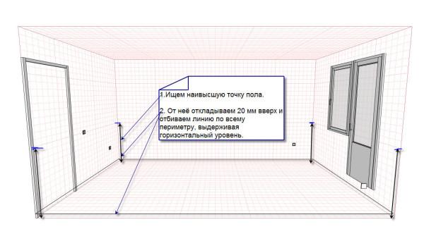 Схема нахождения нулевого уровня и проведение разметки