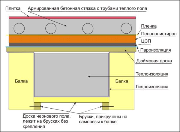 Схема пирога пола бани с водяным теплым полом