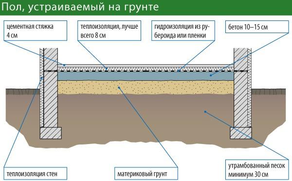 Схема полов по грунту