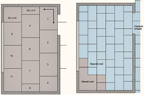Схема раскладки листов ГВЛ в сборной стяжке пола