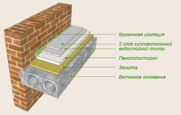 Схема стяжки с пенопластом