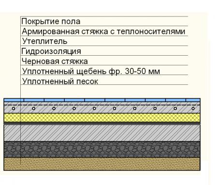 Схема устройства водяного теплого пола по грунту