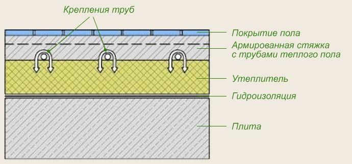Ли панели нужна на гидроизоляция сип
