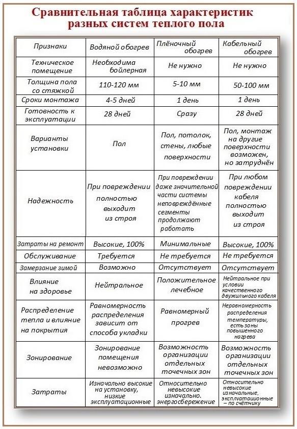 Теплый пол. Сравнение систем