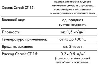 Технические характеристики Ceresit CT 15