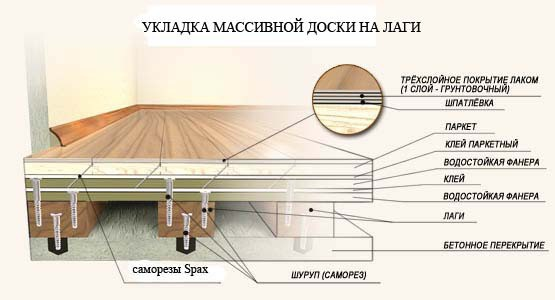 Укладка массивной доски на лаги