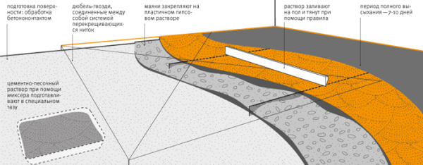 Устройство одноуровневой цементно-песчаной стяжки пола по маякам