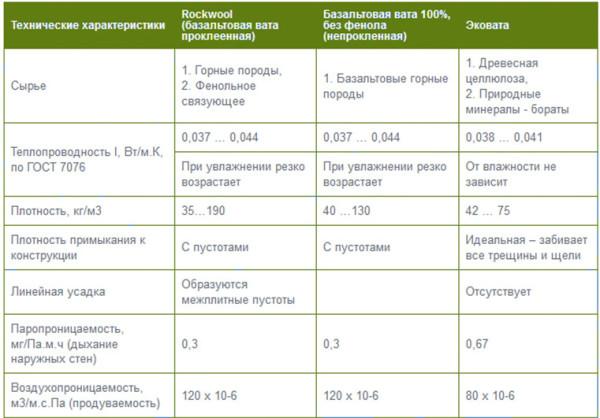 Характеристики базальтовой и эковаты