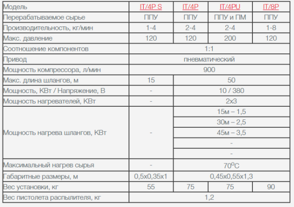 Характеристики пневматического оборудования для нанесения утеплителя