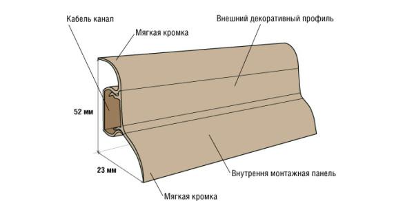 Элементы и размеры пластикового плинтуса