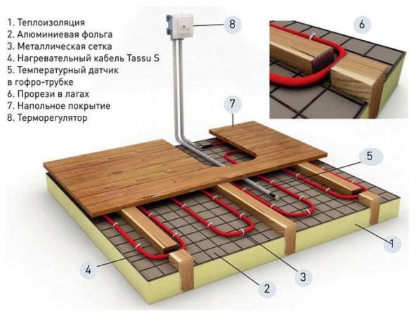 Элементы системы теплого водяного пола