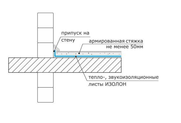 Необходимую теплоизоляцию пола обеспечивает слой из ИЗОЛОНА. Применяется материал: ISOLON 500, ISOLON 300 4-10 мм
