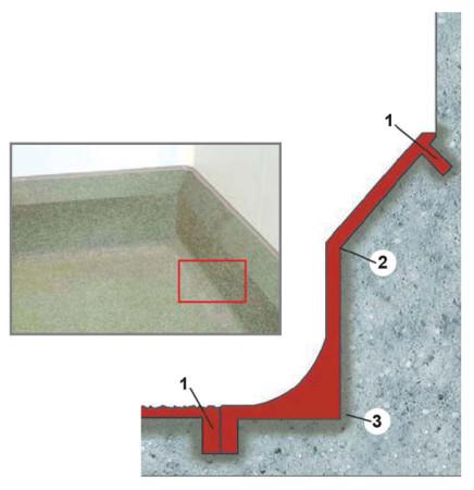: 1 – шов на глубину 5 мм и шириной 5 мм; 2 – грунтование; 3 – выкружка в области примыкания стены