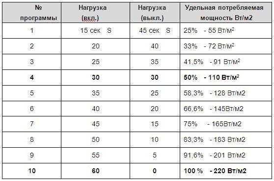 В таблице представлены расчеты для пленки с максимальной потребляемой мощностью 220 Вт/м2