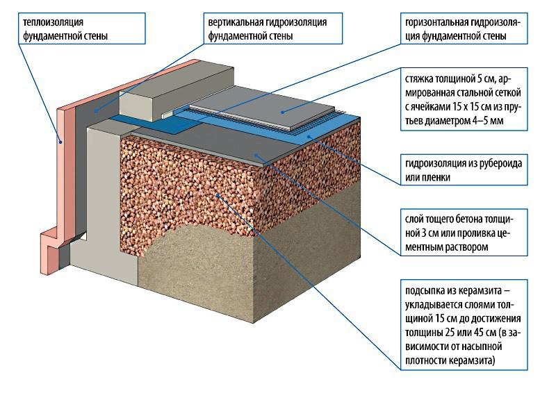 Стяжка в доме из керамзитобетона стройальянс бетон