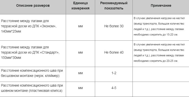 Основные размеры, используемые при монтаже террасной доски дпк