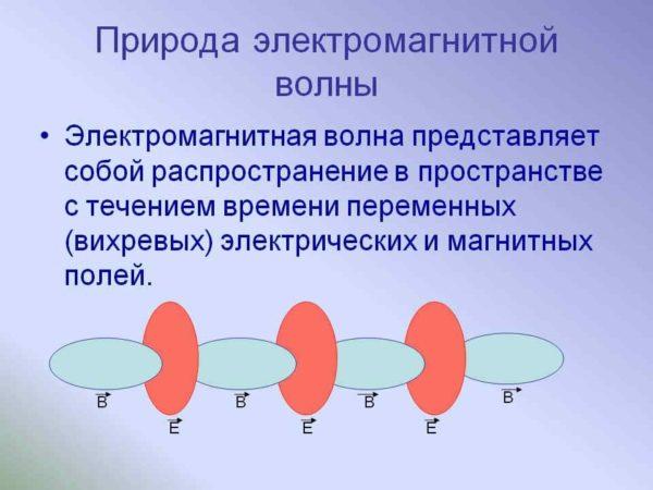 Природа электромагнитной волны